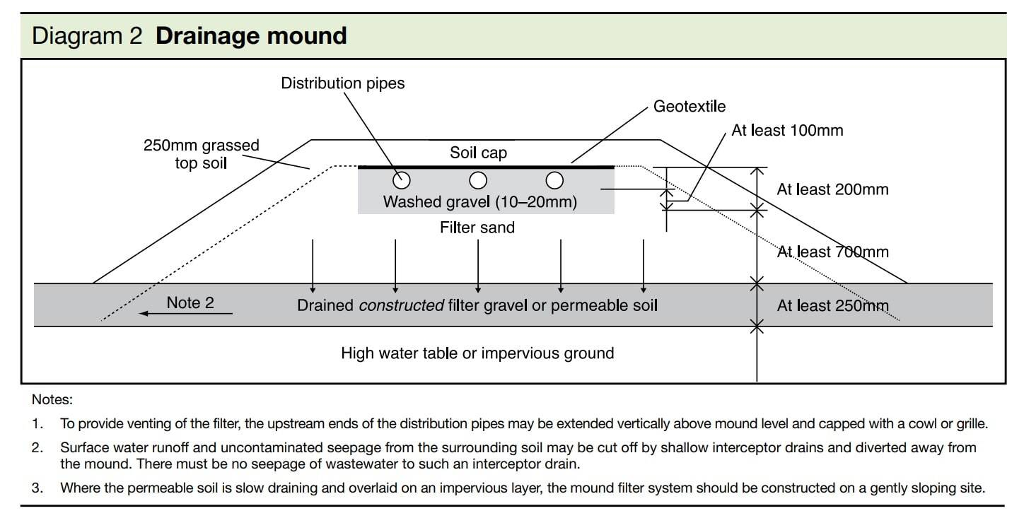 Drainage Mound design